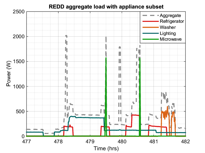 graph,REDD aggregate laod with appliance subset