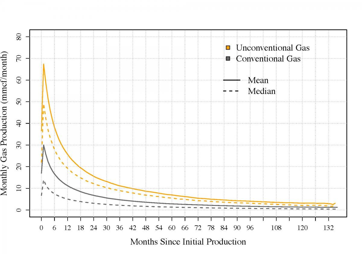 Plot,difference in productivity between conventional & unconventional wells