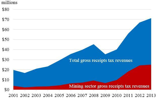 Hobbs Nm Gross Receipts Tax Revenues