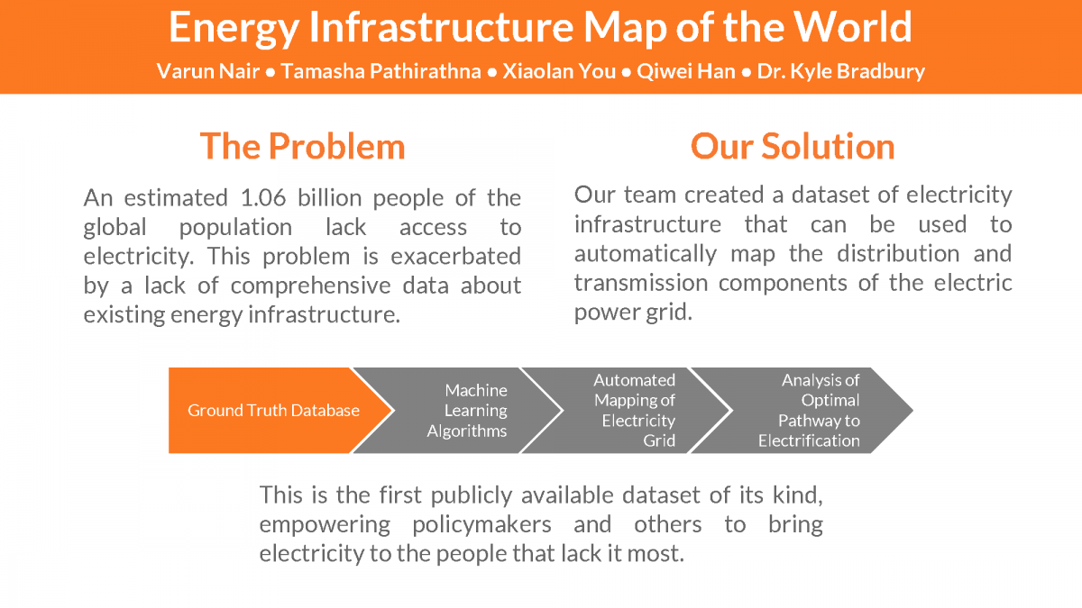 Energy Infrastructure Map of the World