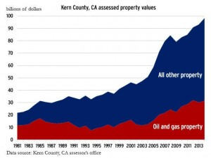 Kern County, Calif., assessed property values. Click to view larger image.